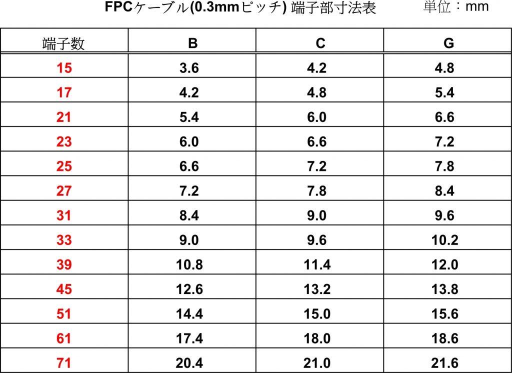 既製品フレキケーブル(FPCケーブル)の0.3mmピッチ寸法表