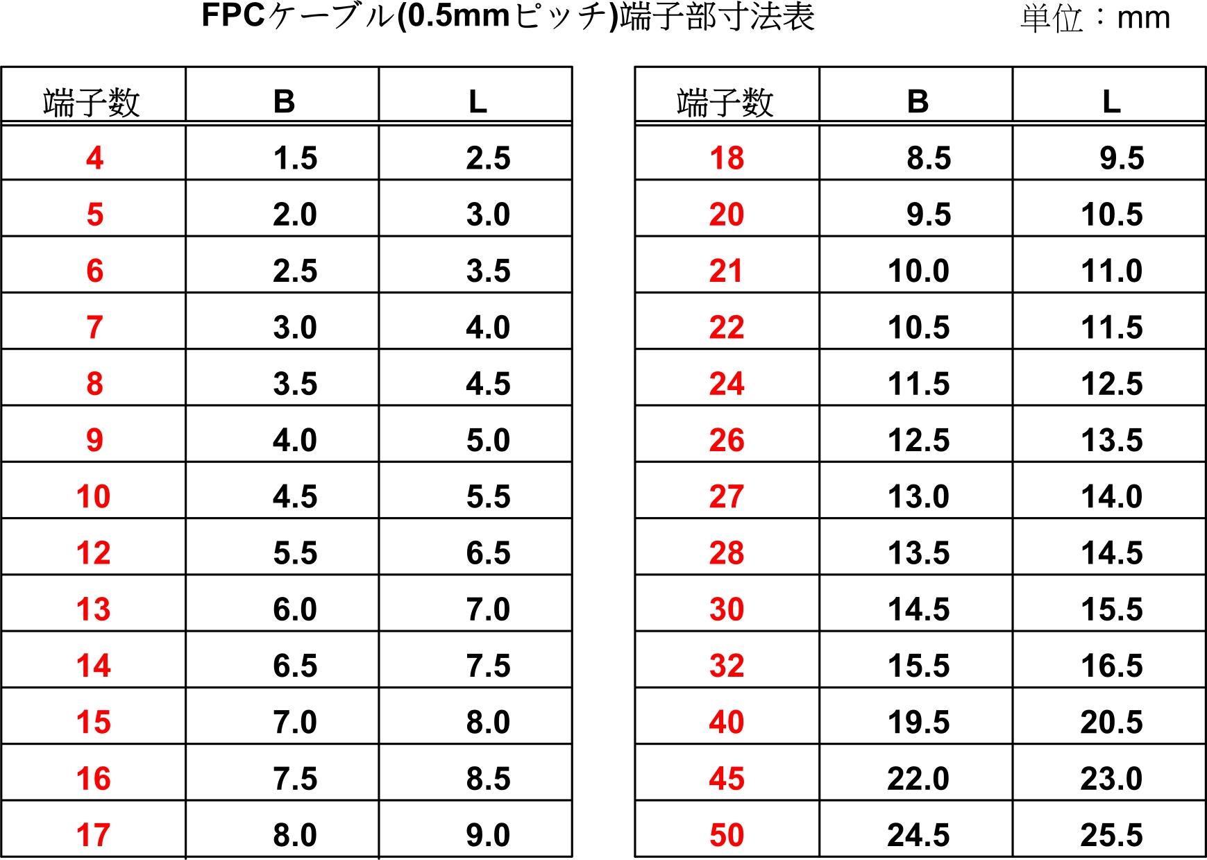 既製品フレキケーブル(FPCケーブル)の0.5mmピッチ寸法表